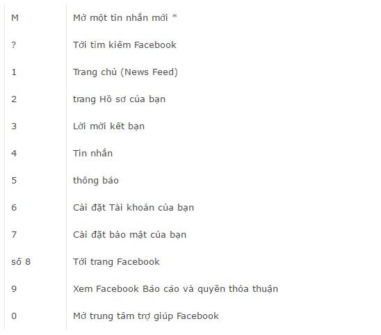 Tổng hợp các phím tắt cho Facebook