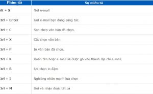 Phím tắt Microsoft Outlook