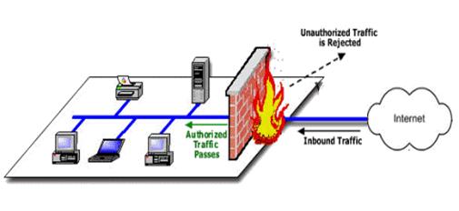 Cách bảo vệ máy tính bằng Tường lửa